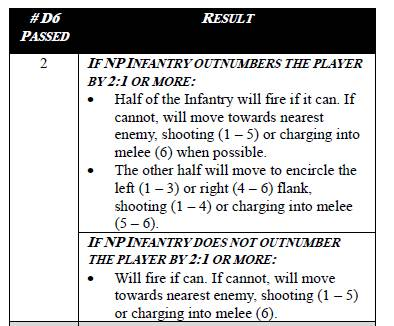 infantry nuts ai